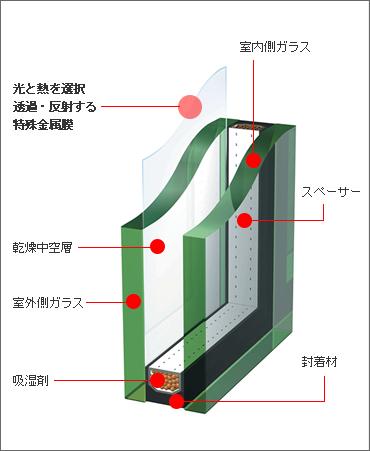 「エコガラス 画像」の画像検索結果